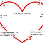 The Attachment Cycle