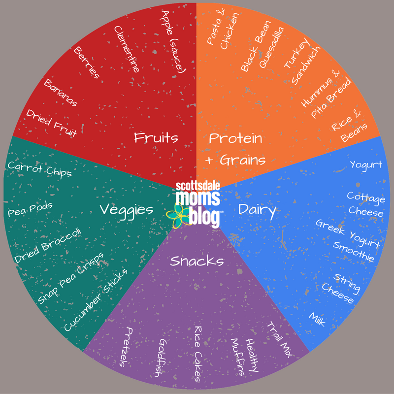 Packing Healthy School Lunches - Food Chart